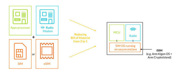 iSIM's SoC make-up (Source: Arm)